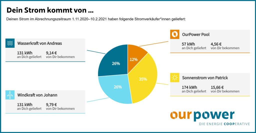 OurPower startet die persönlichste Stromrechnung Europas